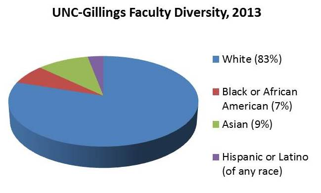 Faculty Diversity, 2013