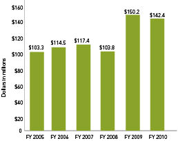 Members of the School's faculty were awarded more than $142 million for grants and contracts in fiscal year 2010.
