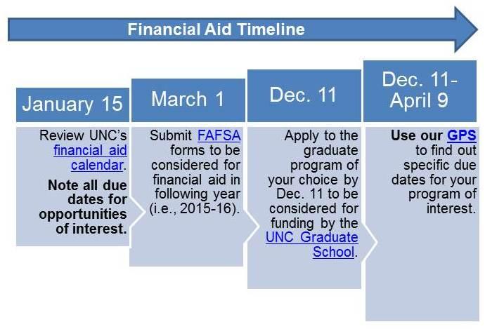 Financial Aid Timeline, 11-0 1-13
