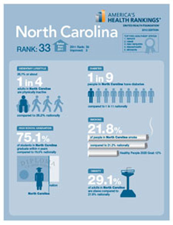 This infographic summarizes the findings for North Carolina. Click to enlarge and to see infographics for all 50 states.