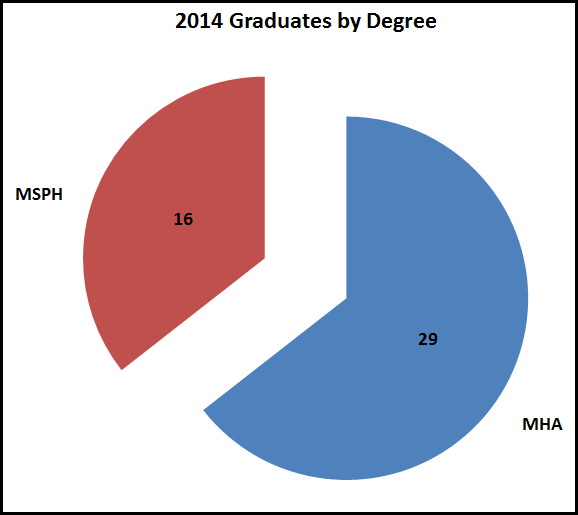 2014-hpm-grads-by-degree