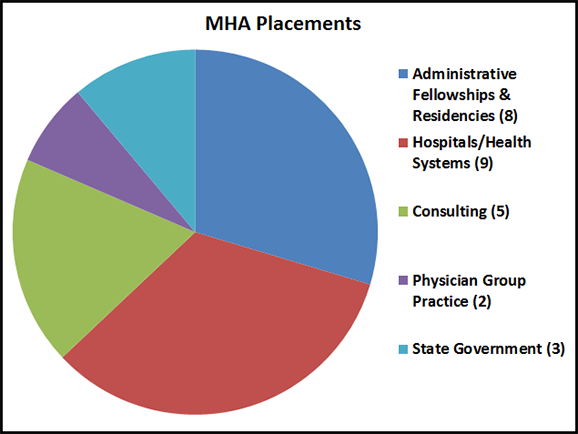2014-hpm-mha-placements