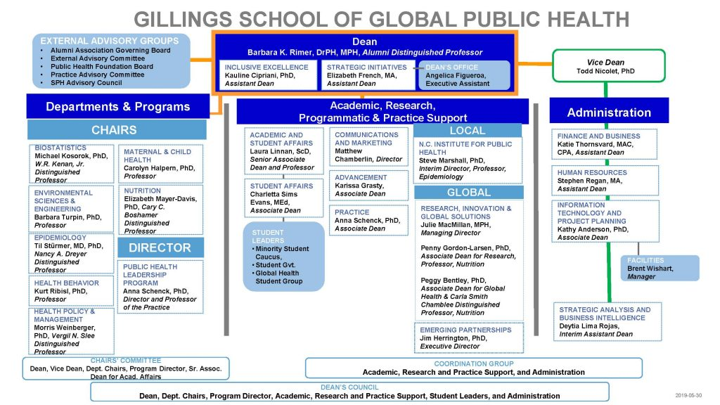 Gillings School leadership organizational chart