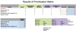 GGG_prioritization_matrix