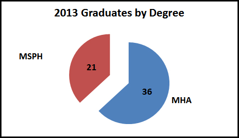 grads by degree