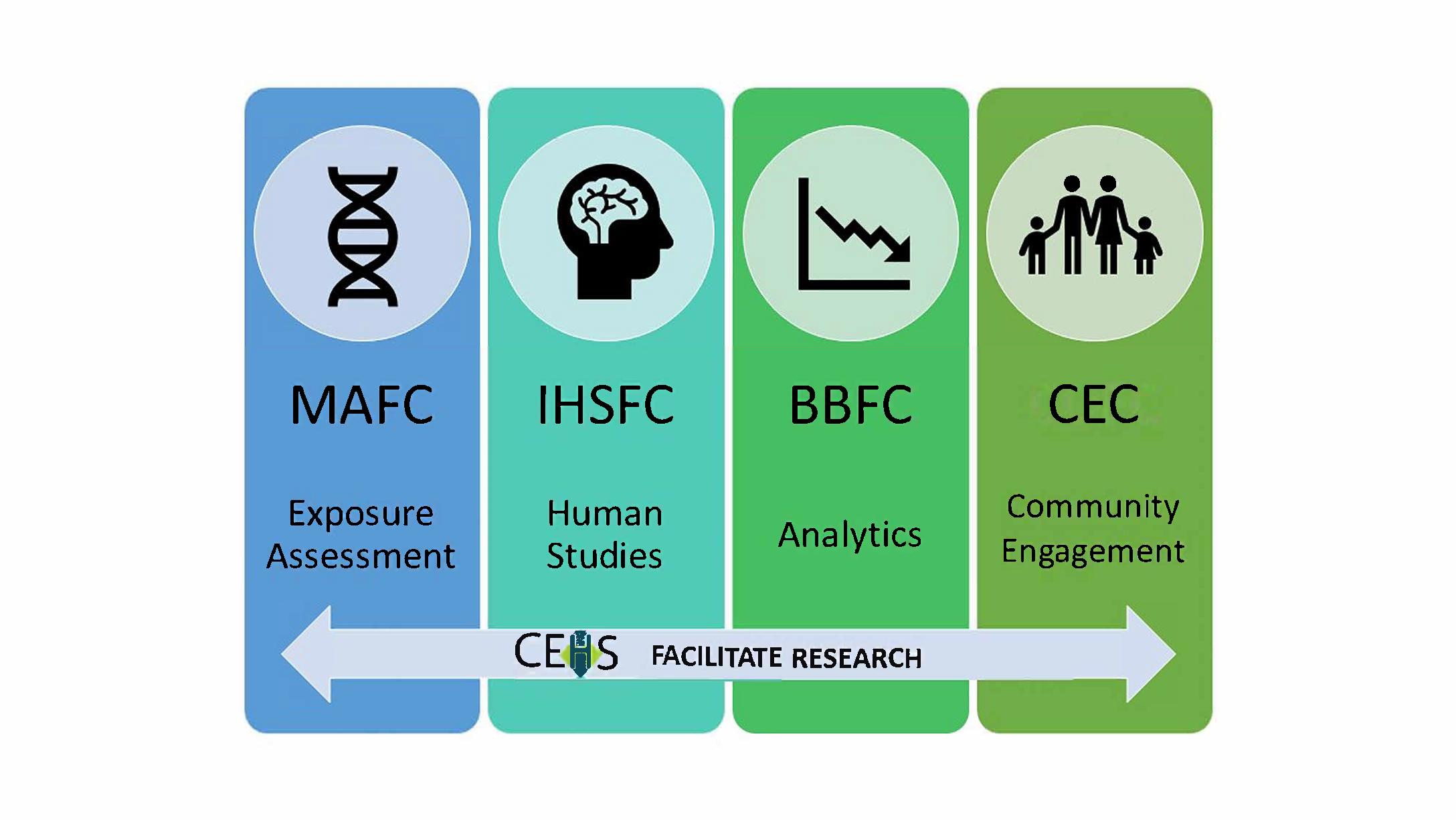 CEHS_Facilitate_Research