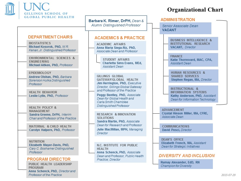 CONTACTS - SPH Org Chart_2015-07-29