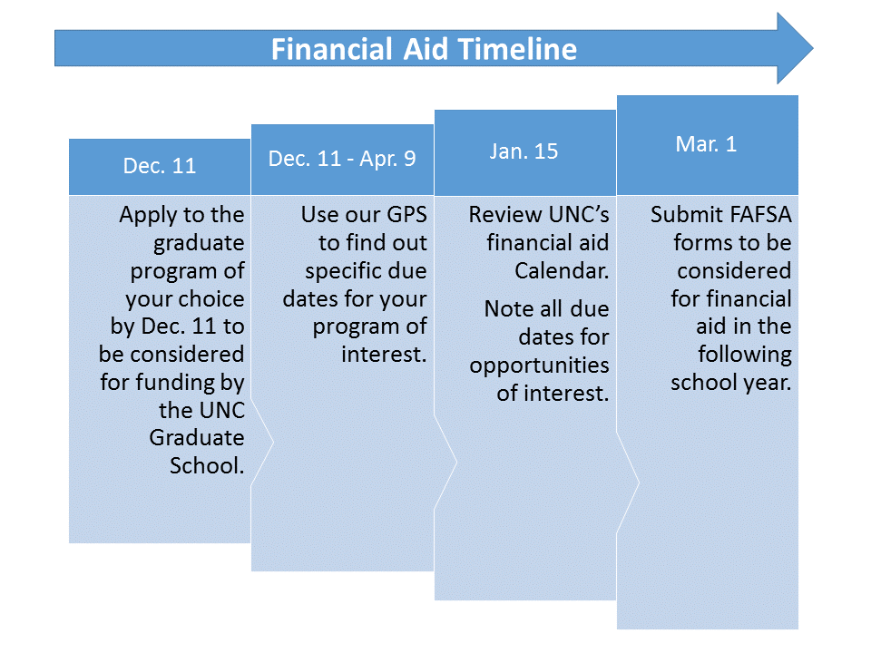 Financial Aid Unc Gillings School Of Global Public Healthunc