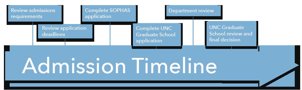 Admission Timeline Graphic