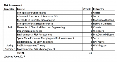 Sample coursework for an MSEE focused on risk assessment.