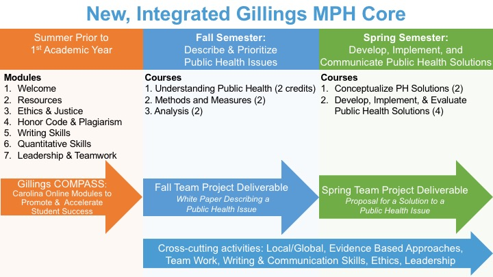 Diagram of MPH Core structure