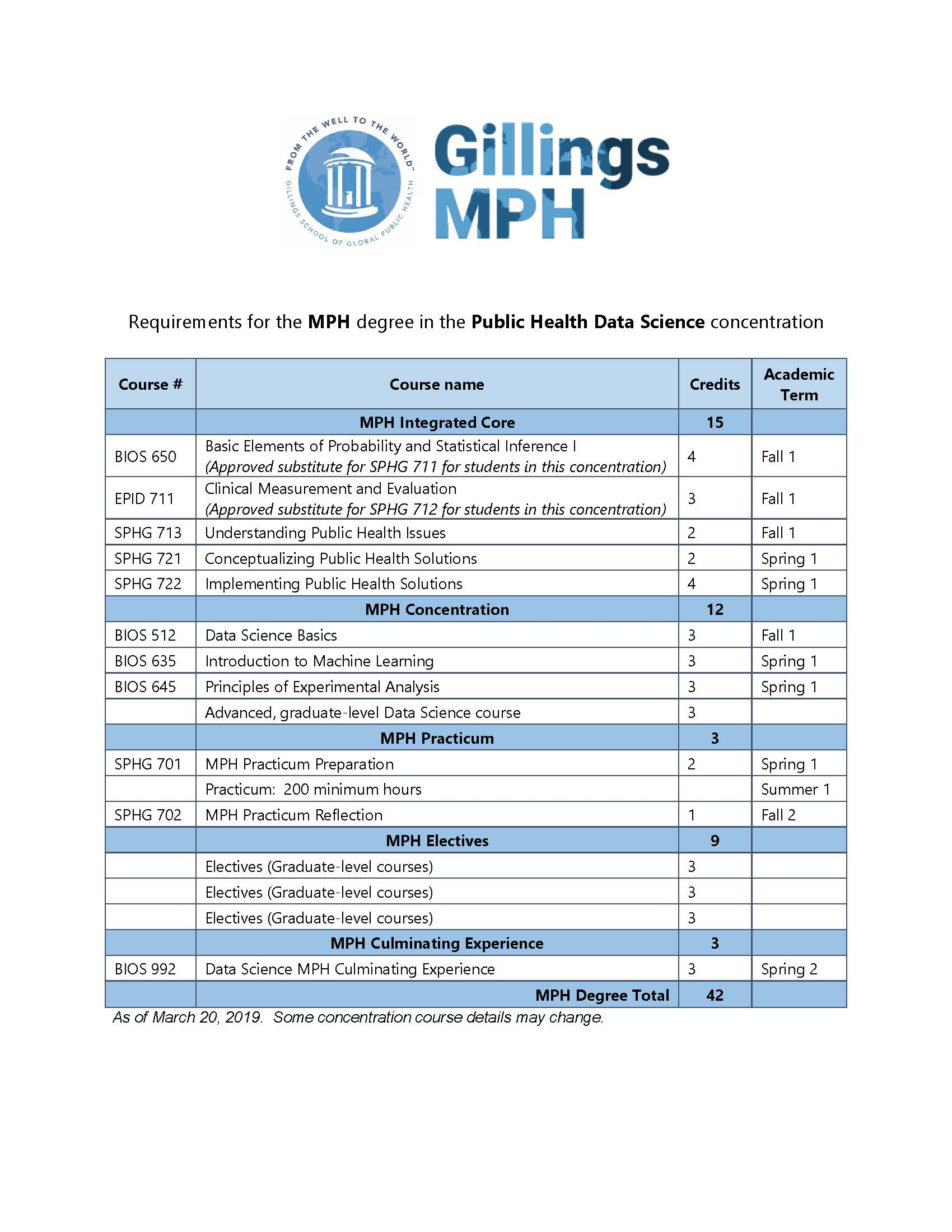 Course requirements for MPH degree in Data Science; also available as PDF