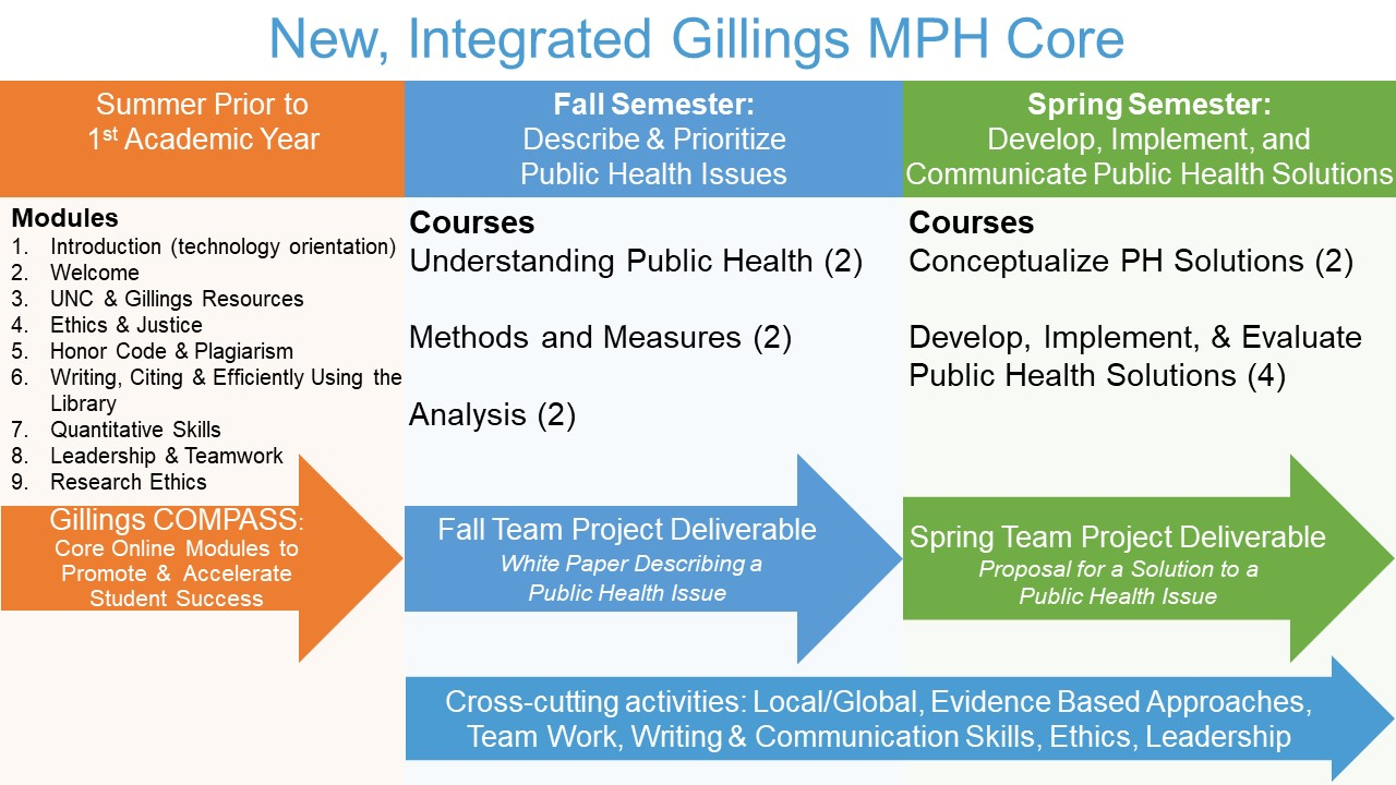 Gillings MPH Core • UNC Gillings School of Global Public