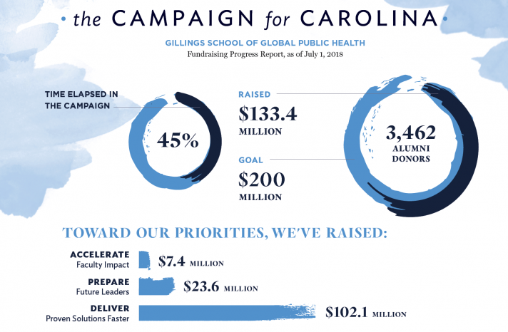 This infographic provides an update on the Campaign for Carolina.