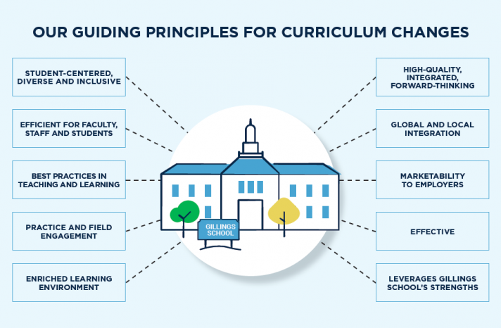 The infographic outlines the School's guiding principles for curriculum change.