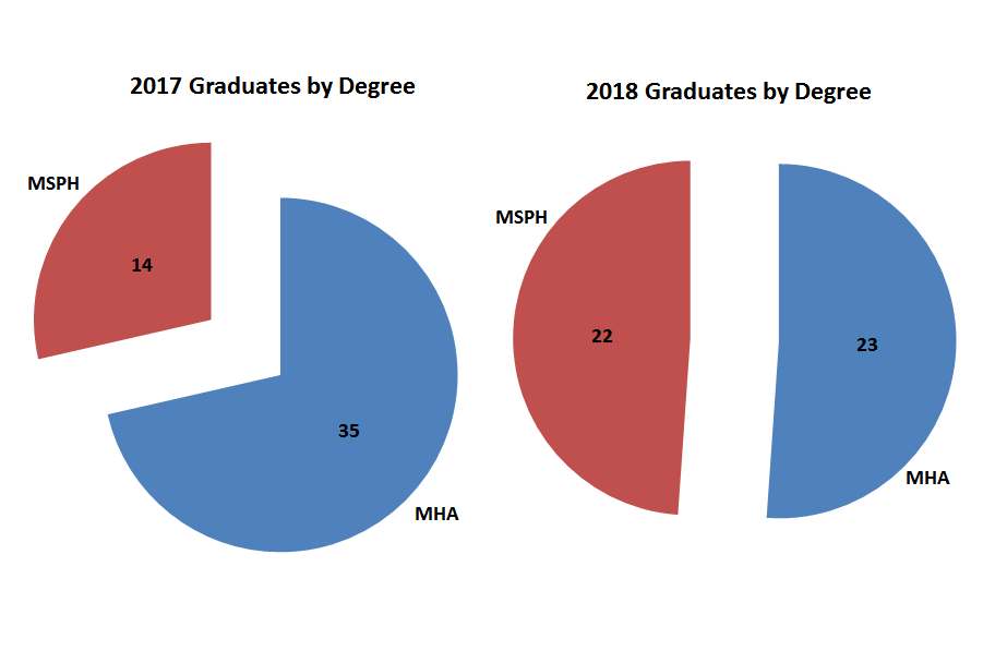 In 2017, there were 14 MSPH graduates and 35 MHA graduates. In 2018, there were 22 MSPH graduates and 23 MHA graduates.