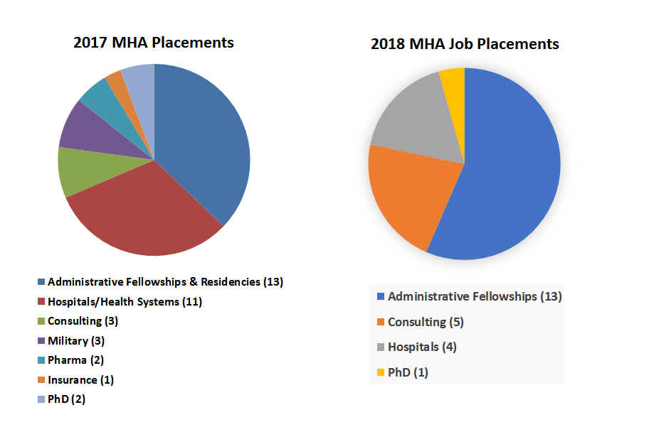 Most students from the 2017 MHA cohort were placed either in administrative fellowship and residencies or hospitals and health systems. In 2018, most MHA graduates were placed in administrative fellowships.
