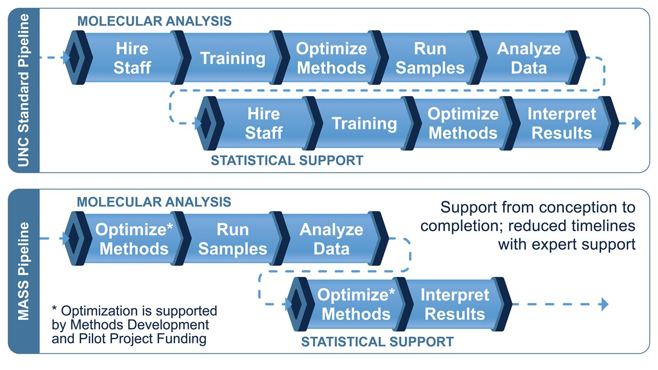 Comparison of two pipelines; standard pipeline and Molecular Analysis and Statistical Support or MASS pipeline. The standard pipeline has nine steps: Hire Staff, Training, Optimize methods, Run Samples, Analyze Data, Hire Staff, Training, Optimize methods, and Interpret Results. The MASS pipeline has five steps: Optimize methods, Run Samples, Analyze Data, Optimize methods, and Interpret Results.