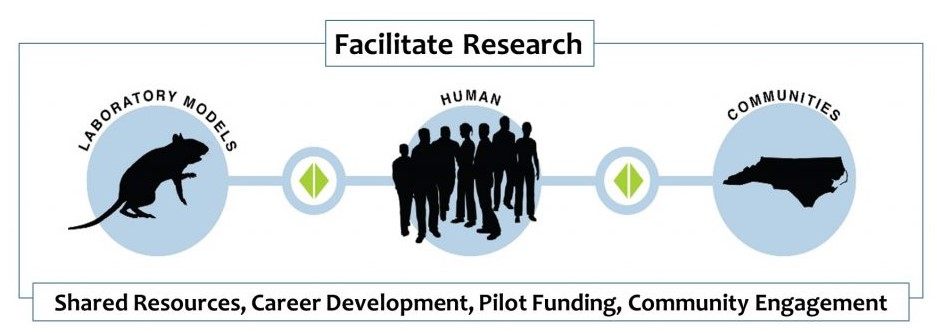 Facilitate Research