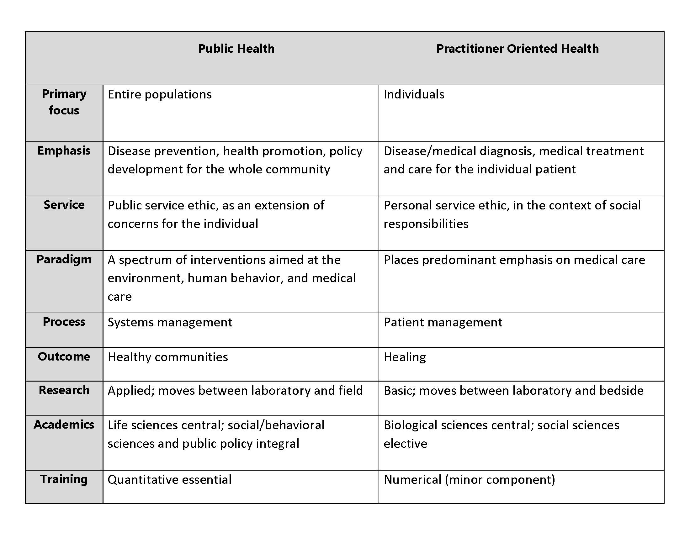 Table comparing public heath and practitioner oriented health