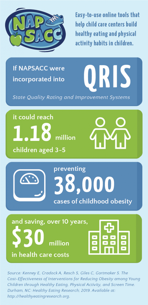 This infographic highlights the potential impact of the Go NAPSACC program.