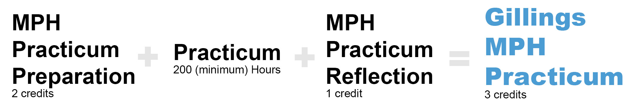 Steps to the Gillings MPH Practicum
