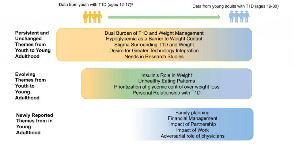 Charting the theoretical framework of the thematic progression of the dual management of weight and T1D from youth to young adulthood