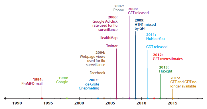This timeline shows the evolution of social media- and Internet-based surveillance systems.