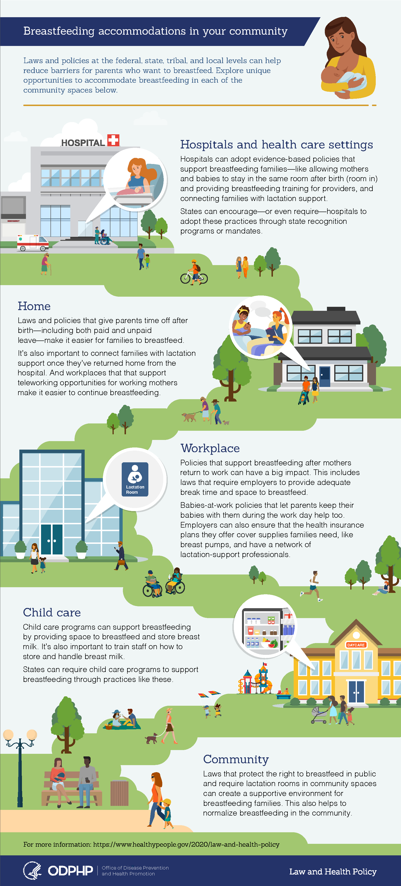 An infographic from the Office of Disease Prevention and Health Promotion explores unique opportunities to accommodate breastfeeding in a variety of community spaces.