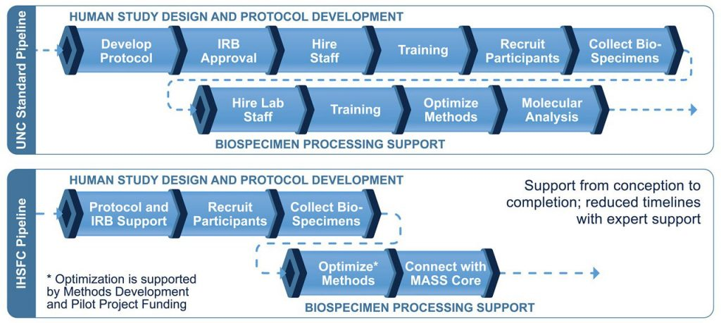 This image describes the workflow of the Integrated Health Sciences Facility Core.