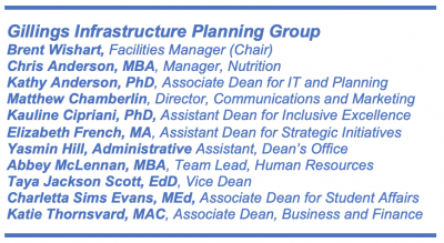 Gillings Infrastructure Planning Group