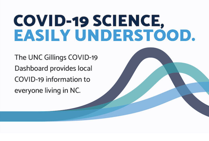 """This cover image for the Gillings COVID-19 Dashboard reads """"COVID-19 science — easily understood."""""""