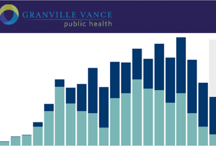 This is a picture of a bar graph with the Granville Vance logo