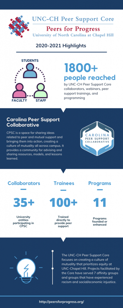 This infographic shares the work of the Peer Support Core.